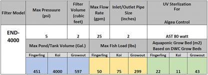 AST-Endurance-Bead-Filter-4000-Chart